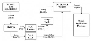 interfaces and conversions in oracle applications